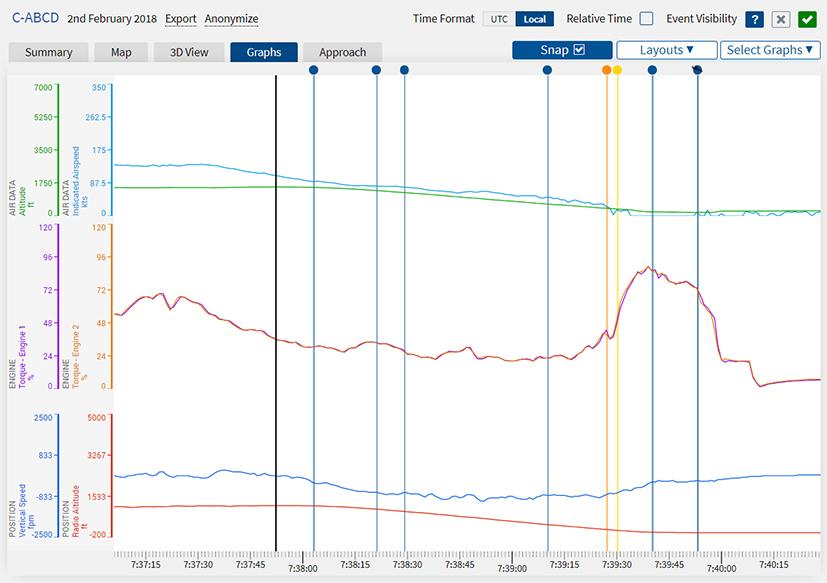 LFDA Graph Screenshot